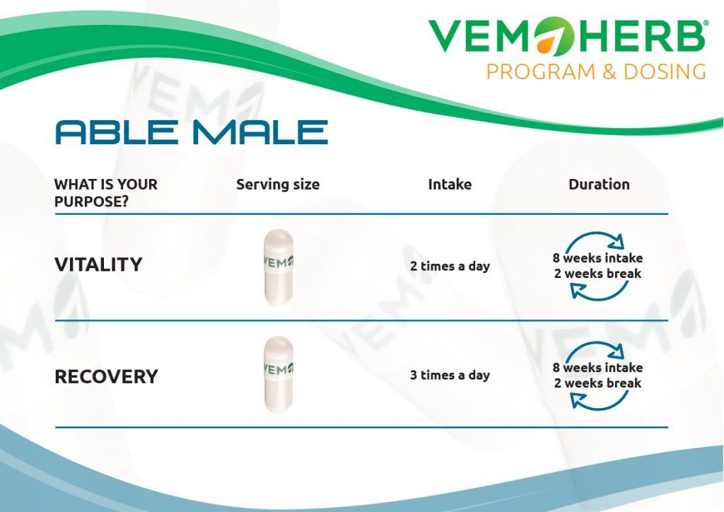 Program and Dosing: Able Male
